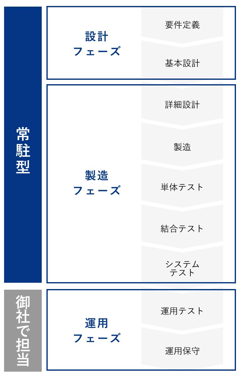 プロジェクトパターンB